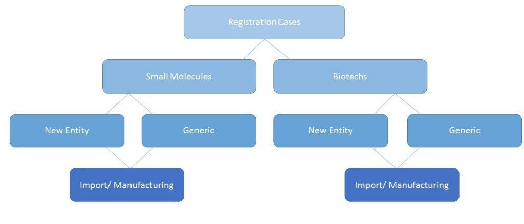 Mexico COFEPRIS pharmaceuticals registration cases