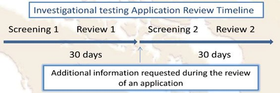 Canada medical device registration process