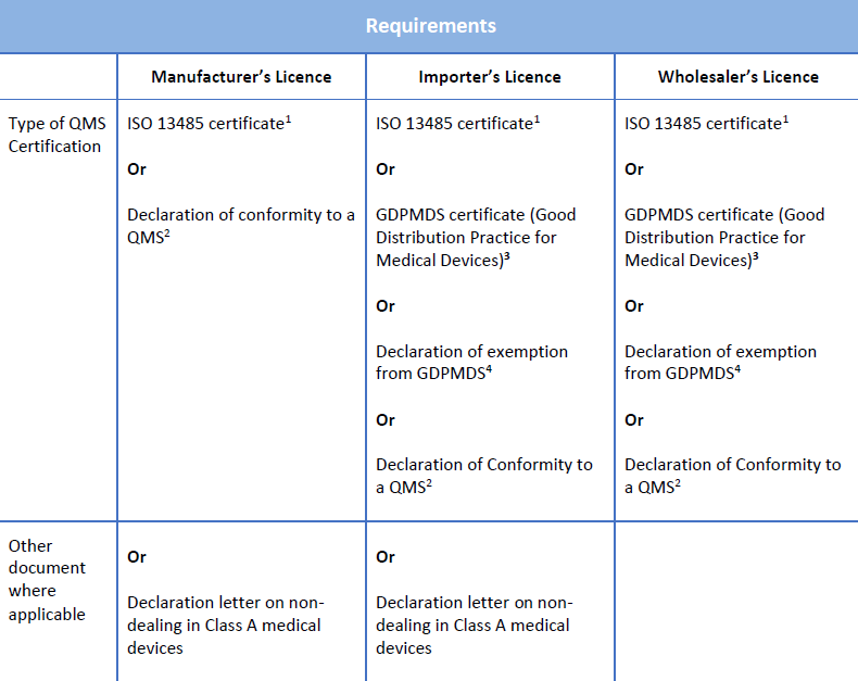QMS requirements for Dealers license