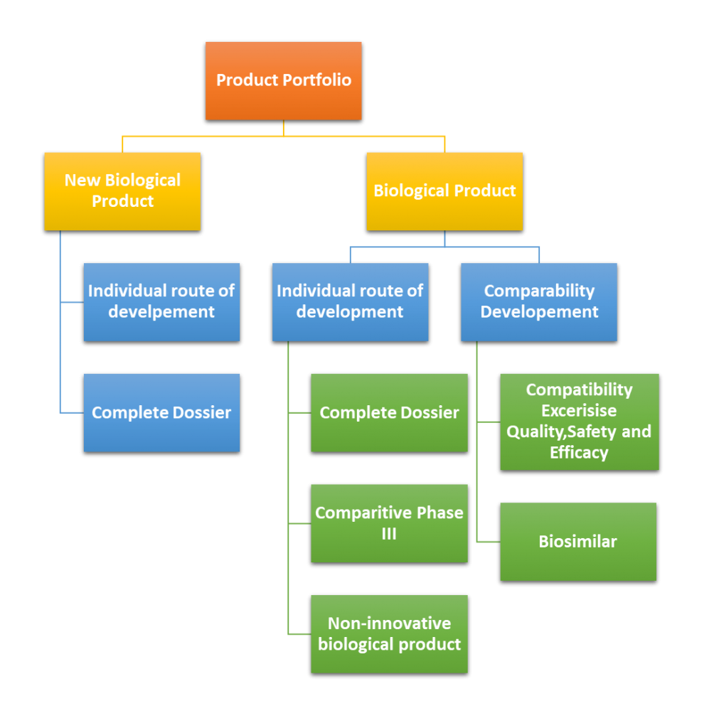 Regulatory Pathway based on Biologic Classification