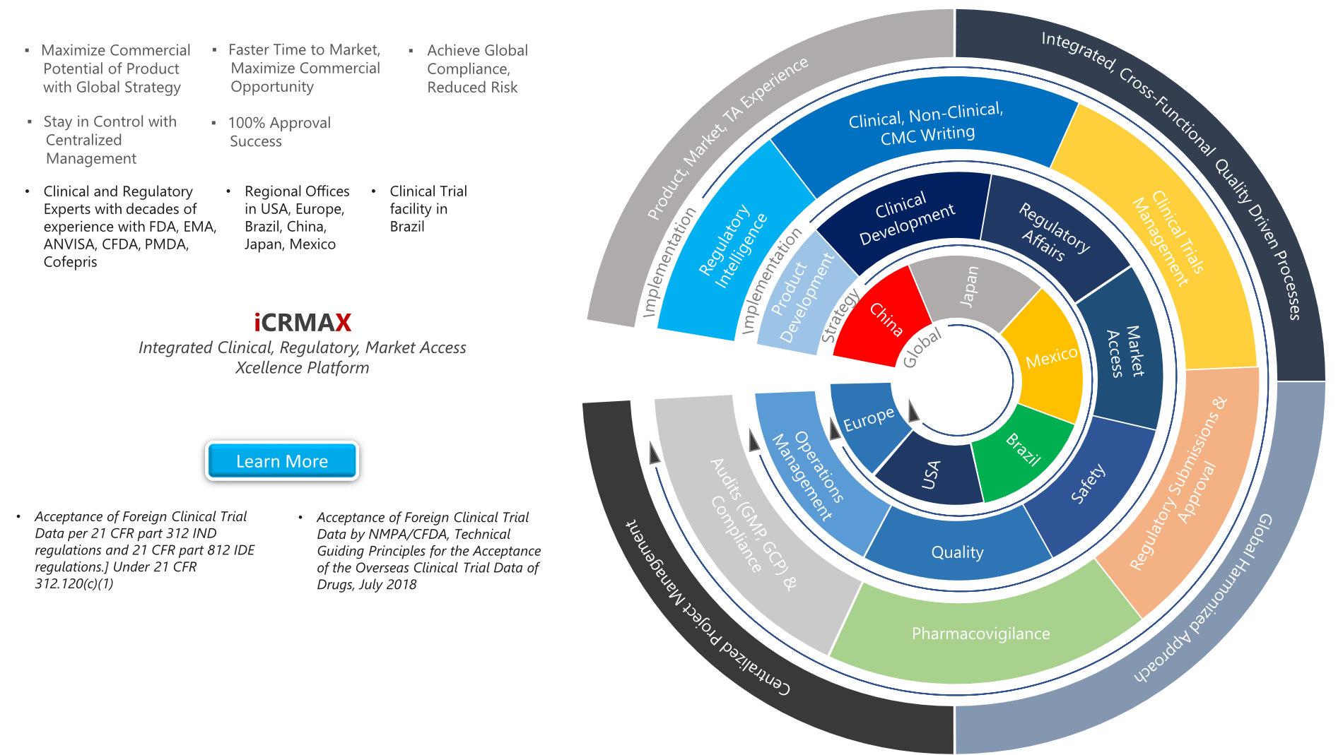 Integrated Clinical, Regulatory, Market Access Xcellence Platform