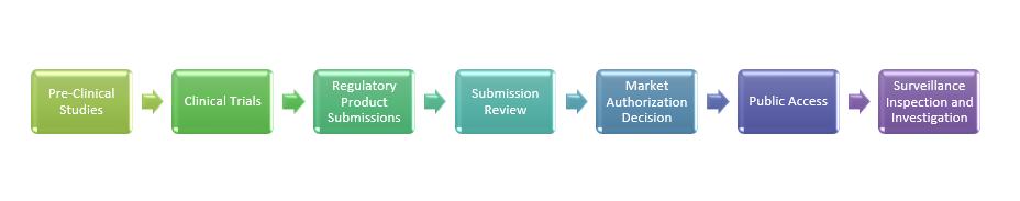 new drug registration process